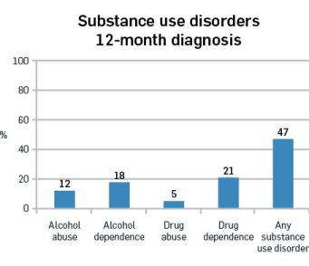 Substance use disorders 12-month diagnosis