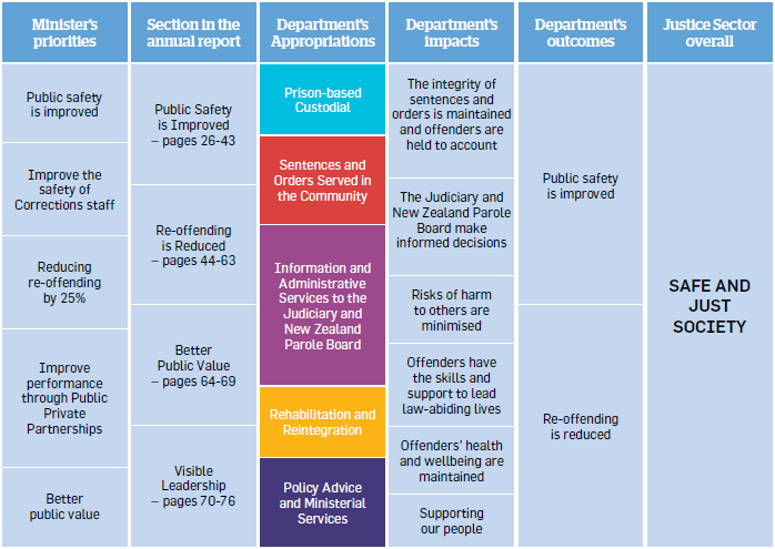 Table with six columns, with cells grouped by column and running top to bottom. First column heading: Minister's priorities, contents: Public Safety is improved – Improve the safety of Corrections staff – Reducing re-offending by 25% – Improve performance through Public Private Partnerships – Better public value. Second column heading: Section in the annual report, contents – Public Safety is Improved, pages 26-43 – Reoffending is Reduced, pages 44-63 – Better Public Value, pages 64-69 – Visible Leadership, pages 70-76. Third column heading: Department's Appropriations, contents – Prison-based Custodial – Sentences and Orders Served in the Community – Information and Administration Services to the Judiciary and New Zealand Parole Board – Rehabilitation and Reintegration – Policy Advice and Ministerial Services. Fourth column heading: Department's impacts, contents – The integrity of sentences and orders is maintained and offenders are held to account – The Judiciary and New Zealand Parole Board make informed decisions – Risks of harm to others are minimised – Offenders have the skills and support to lead law-abiding lives – Offenders' health and wellbeing are maintained – Supporting our people. Fifth column heading: Department's outcomes, contents – Public safety is improved – Re-offending is reduced. Sixth (final) column heading Justice Sector overall, contents – SAFE AND JUST SOCIETY. End of table.