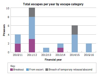 "Bar graph titled ""Total escapes per year by escape category"". 2010/11: breakout 2, from escort 2, breach of temporary release/abscond 0. 2011/12: breakout 3, from escort 5, breach of temporary release/abscond 2. 2012/13: breakout 0, from escort 1, breach of temporary release/abscond 0. 2013/14: breakout 1, from escort 1, breach of temporary release/abscond 0. 2014/15: breakout 0, from escort 4, breach of temporary release/abscond 2. 2015/16: breakout 0, from escort 2, breach of temporary release/abscond 0."