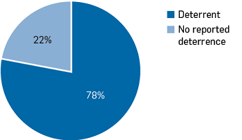 Graph showing deterrent = 78%, No reported deterrence = 22%.