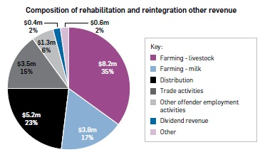 "Pie graph titled ""Composition of rehabilitation and reintegration other revenue"". Farming – livestock $8.2m, 35%. Farming – milk $3.8m, 17%. Distribution $5.2m, 23%. Trade activities $3.5m, 15%. Other offender employment activities $1.3m, 6%. Dividend revenue $0.4m, 2%. Other $0.6m, 2%."