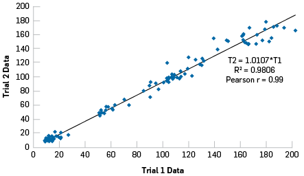 Overall correclation between variables from Trial 1 to Trial 2.