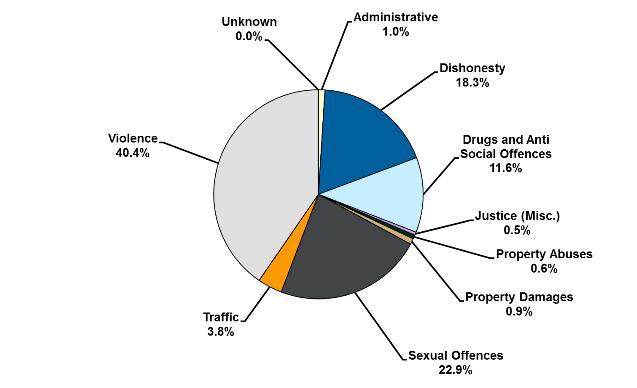 Percentage of sentenced prisoners according to most serious* offence type