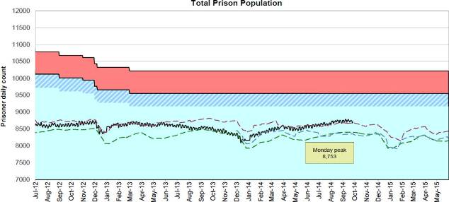 Graph of total prison population at Sept 2014