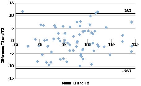 Bland-Altman plot of normalised data.