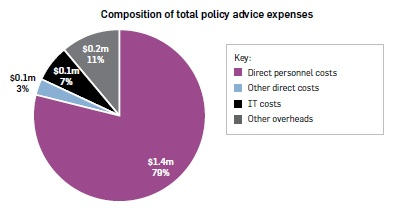 "Pie graph titled ""Composition of total policy advice expenses"". Direct personnel costs $1.4m, 79%. Other direct costs $0.1m, 3%. IT costs $0.1m, 7%. Other overheads $0.2m, 11%."