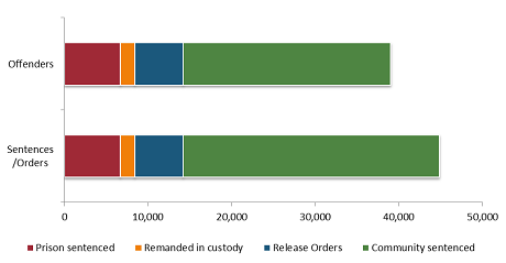 A bar graph of offender and sentence/order volumes as at 31 December 2013.