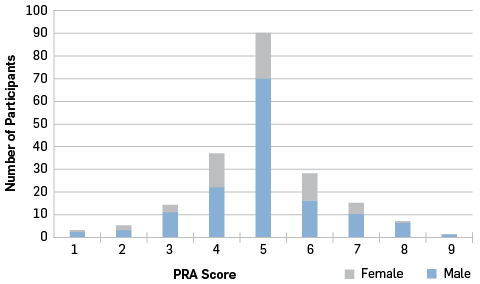 Number of participants falling into each score band.