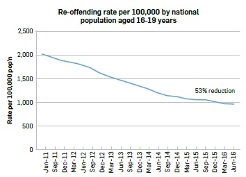 """Line graph titled """"Re-offending rate per 100,000 by national population aged 16-19 years"""". Data: Jun-2011 2,034.4; Sep-2011 1,969.0; Dec-2011 1,901.5; Mar-2012 1,842.2; Jun-2012 1,819.3; Sep-2012 1,743.6; Dec-2012 1,634.0; Mar-2013 1,548.6; Jun-2013 1,484.3; Sep-2013 1,421.5; Dec-2013 1,355.2; Mar-2014 1,290.3; Jun-2014 1,206.1; Sep-2014 1,138.7; Dec-2014 1,108.5; Mar-2015 1,081.8; Jun-2015 1,051.8; Sep-2015 1,043.8; Dec-2015 1,001.6; Mar-2016 964.6; Jun-2016 955.2"""