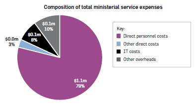 "Pie graph titled ""Composition of total ministerial service expenses"". Direct personnel costs $1.1m, 79%. Other direct costs $0.0m, 3%. IT costs $0.1m, 8%. Other overheads $0.1m, 10%."