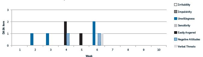 Presence of individual Dynamic Appraisal of Situational Aggression (DASA) items by week for client A.