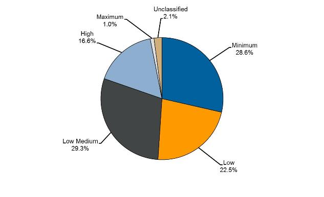 Pie chart showing security classification of sentenced prisoners