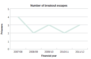 Graph showing escape rates from 2007 - 2012 remaining constant.