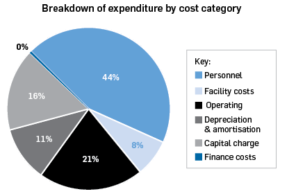 Breakdown of expenditure by cost category: Personnel 44%, facility costs 8%, operating 21%, depreciation and amortisation 11%, capital charge 16%, finance costs 0%