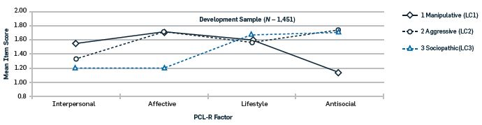 Line graph showing mean item scores for each subtype on each PCL-R factor