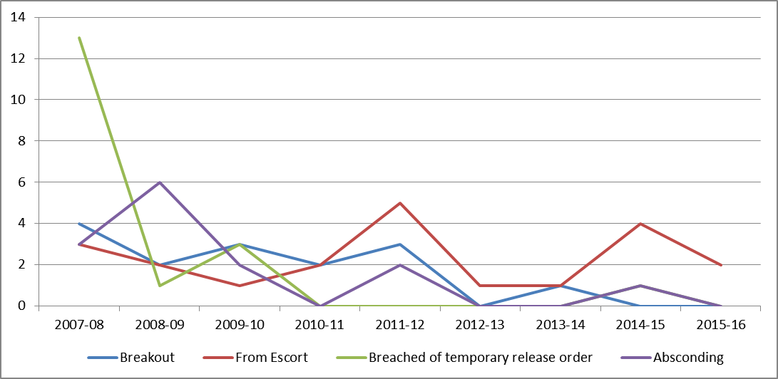 A line graph showing number of escapes per year