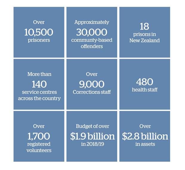 Corrections Key Statistics