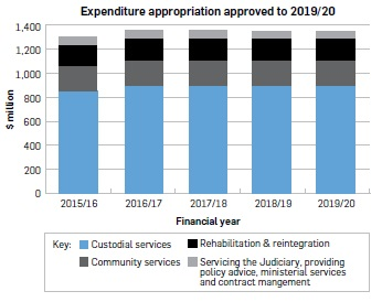"""Bar graph entitled """"Expenditure appropriation approved to 2019/20"""". Data: 2015/16, Custodial Services – 853m; Community Services – 206m; Rehabilitation & reintegration – 176m; Servicing the Judiciary, providing policy advice, ministerial services and contract management – 61; total – 1,296.586m. 2016/17, Custodial Services – 900m; Community Services – 209m; Rehabilitation & Reintegration – 182m; Servicing the Judiciary, providing policy advice, ministerial services and contract management – 62m; total – 1,352.784m. 2017/18, Custodial Services – 903m; Community Services – 206m; Rehabilitation & Reintegration – 181m; Servicing the Judiciary, providing policy advice, ministerial services and contract management – 62m; total – 1,351.410m. 2018/19, Custodial Services – 897m; Community Services – 205m; Rehabilitation & Reintegration – 178m; Servicing the Judiciary, providing policy advice, ministerial services and contract management – 62m; total – 1,341.660m. 2019/20, Custodial Services – 897m; Community Services – 205m; Rehabilitation & Reintegration – 178m; Servicing the Judiciary, providing policy advice, ministerial services and contract management – 62m; total – 1,341.800m."""