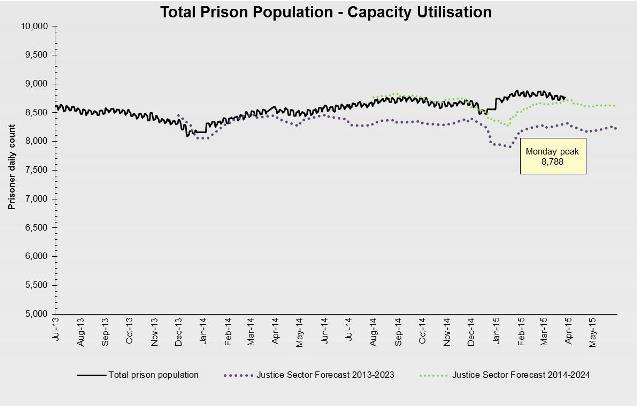 Total Prison Population March 2015
